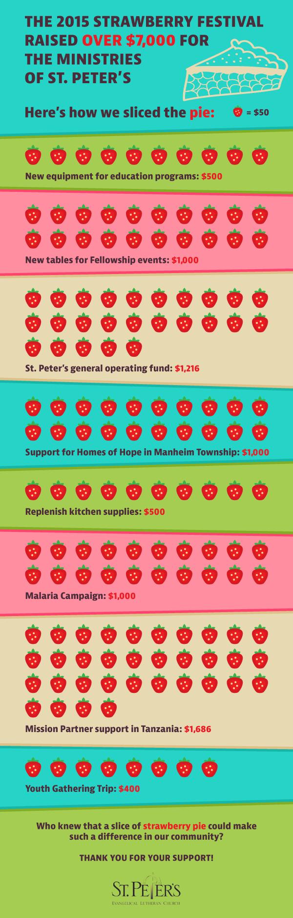 Strawbfest-Infographic